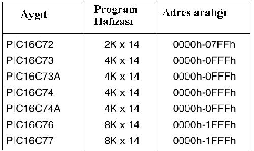 Program belleği adres aralığı