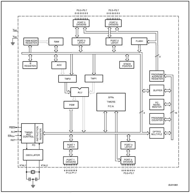 8051-blok-diagram-ic208051-databook-atmel