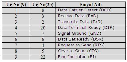 9-ve-25-uclu-rs232-sinyalleri