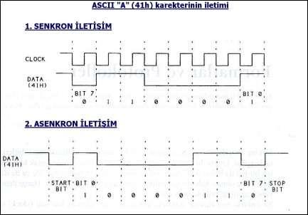 ascii-a-41h-karakterlerin-iletimi