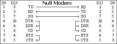 bos-null-modem-baglantisi