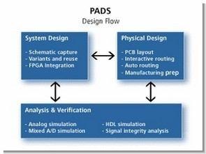 Mentor Şematik Pcb Tasarım Notları Pads Logic Layout