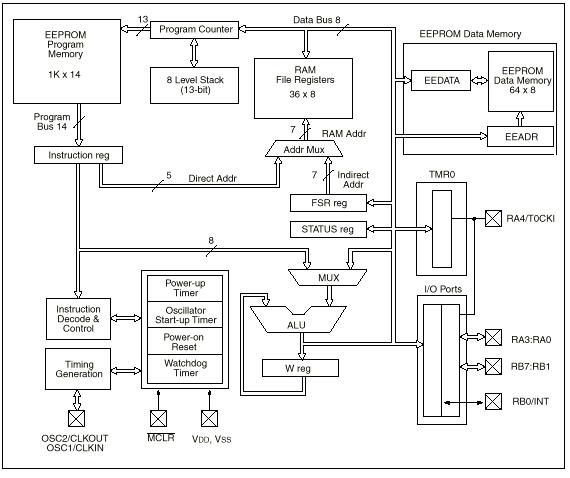 pic-16c84-basitlestirilmis-ic-yapi-blok-diagram