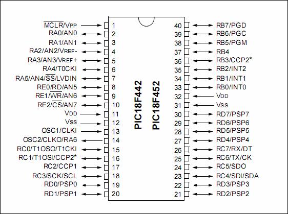 pic18f452-bacak-baglantilari-pin-yapisi