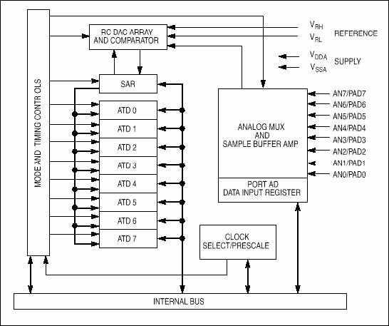 adc-analog-sayisal-cevirici