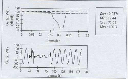 alcak-frekansli-salinimsal-gecici-elektriksel-olay