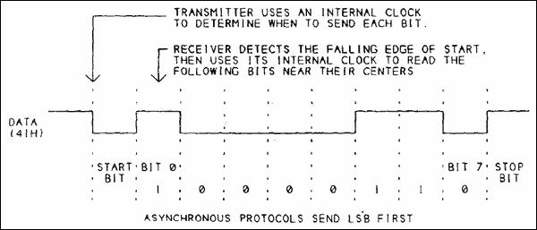 asenkron-bilgi-gonderme-protokolu