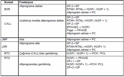 atlama-jump-altprogram-komutlari