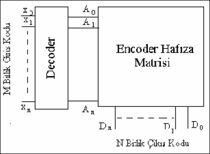 basit-rom-blok-diagram