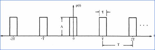 darbe-modulasyonunda-tasiyici-isaret