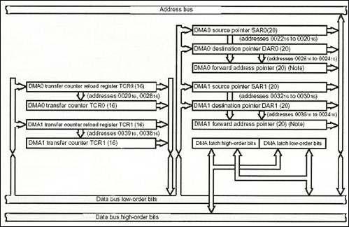dmac-blok-diagrami