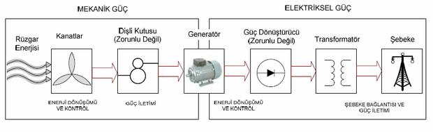 enerji-donusumu-santral