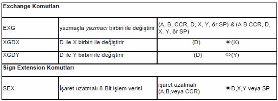 exchange-komutlari