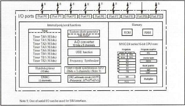 ic-blok-diyagrami