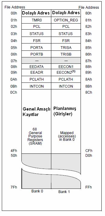 kayit-dosyasi-haritasi