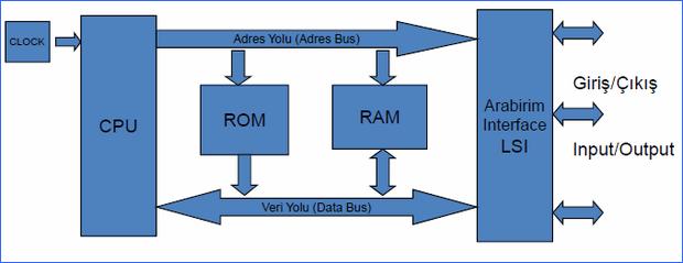 mikro-denetleyici-genel-diagram-sema