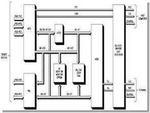 68HC12 Özellikleri Adresleme Modları Komut Seti