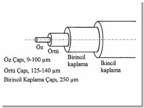 Optik Fiber Kabloların Ek ve Ölçüm Metodları