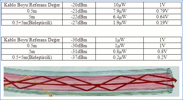 optik-guc-olcer-voltmetreden-alinan-degerler