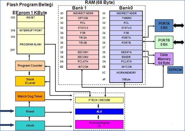 pic-16f84-yapisi-blok-diagram