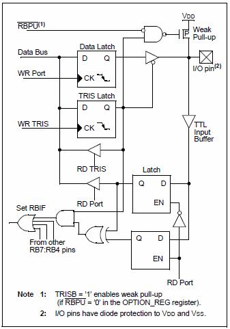rb7-rb4-pinlerinin-blok-diyagrami