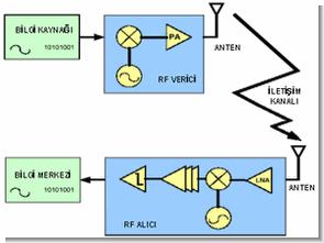 rf-moduller-rf-max232-cny70-l293-genel-bilgiler
