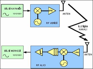 rf-temel-bilesenleri