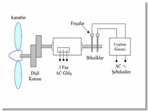 Rüzgar Güneş Enerji Kaynakları Bilgi Hesap Formul