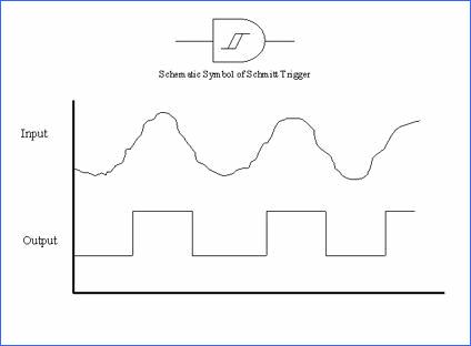 schmitt-trigger-dalga-frekans