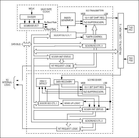 sci-serial-communications-interface-modulu