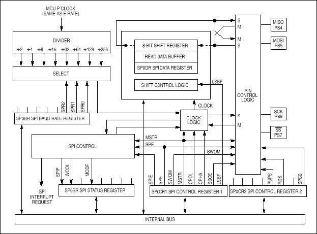 spi-seridi-peripheral-interface-modulu