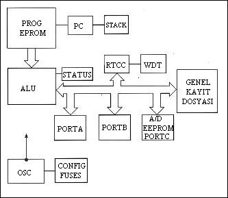 temel-pic-blok-diagrami