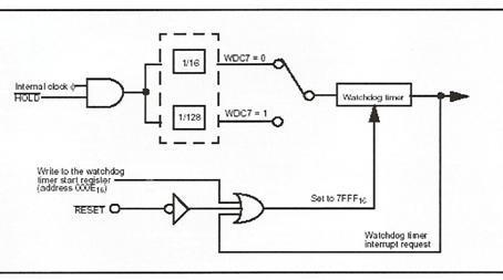 watchdog-zamanlayicisi-blok-diagram