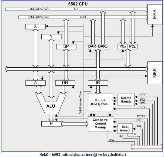 6502-mikroislemci-turkce-bilgi-datasheet_4