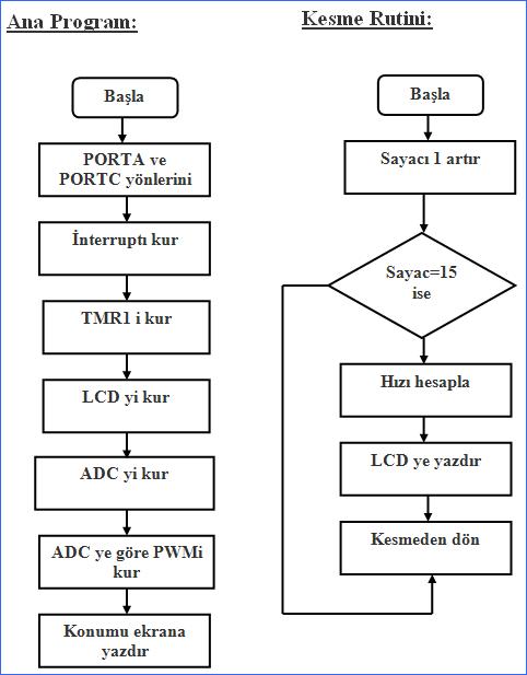 encoder-akis-diagramlari