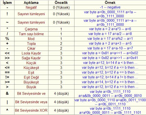 jal-dilinde-kullanilan-operatorler