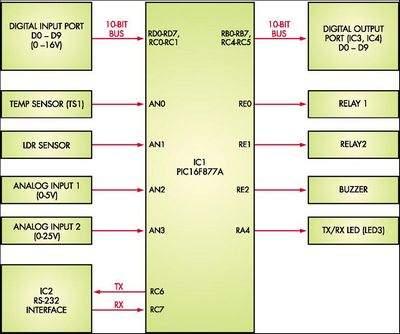 PIC16F877 Series I/O Circuit Analog Control System PLC Sampler pic16f877 milrodenetleyici plc sistem