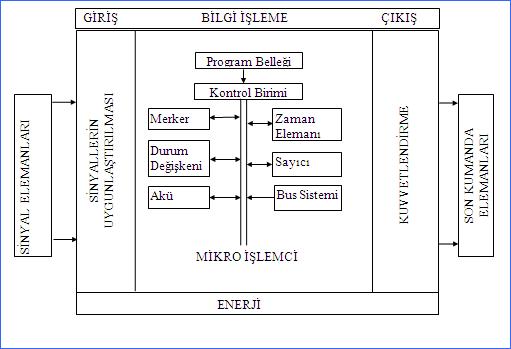 plc-calisma-fonksiyon