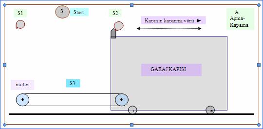 plc-garaj-kapisi-kumandasi