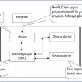 İleri Seviye PLC Programlama Seminer Kurs Notları