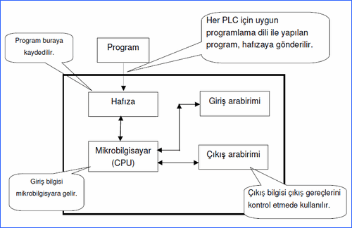 plc-ic-yapisi-diagram