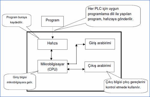 plc-ic-yapisi-diagram