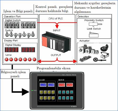 programlanabilir-ekran-islem-terminali-plc