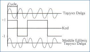tasiyici-dalganin-biphase-mod