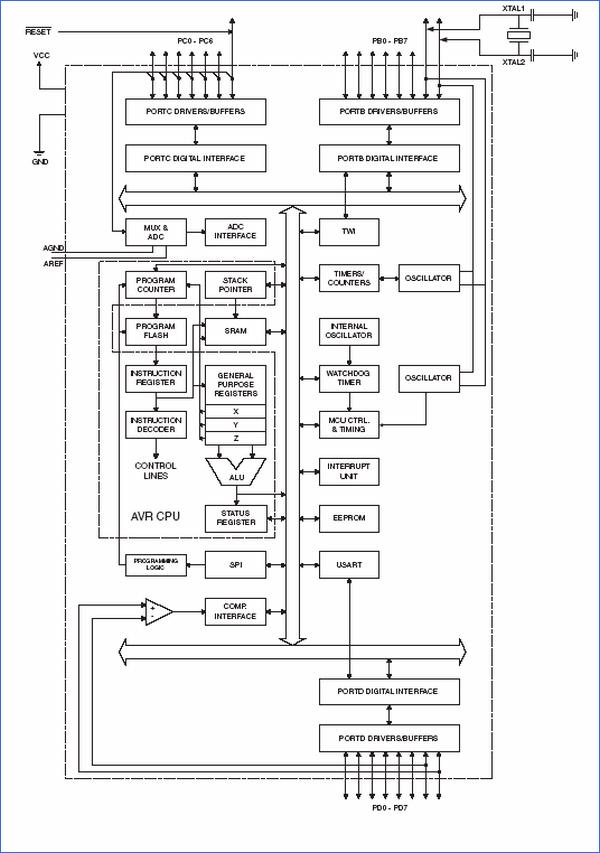 atmega8-microdenetleyici-blok-diyagrami