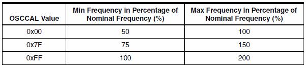 internal-rc-oscillator-frequency-range