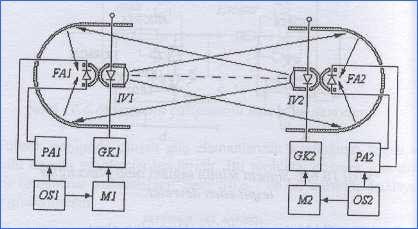 kizil-otesi-haberlesme-sistemi-semasi