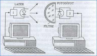 kizilotesi-isinlar-bilgisayar-haberlesme