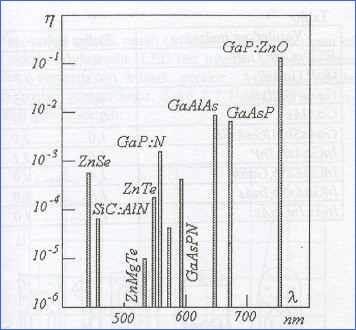 led-kuantum-enerjileri-isin-dalga-boylari
