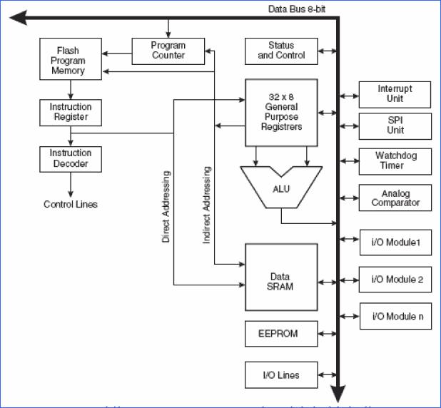 mcs-51-core-mimarisinin-blok-diyagrami